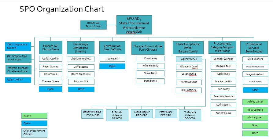 Spo Org Chart State Procurement Office